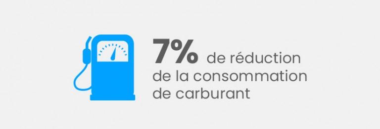 7% de réduction de la consommation de carburant